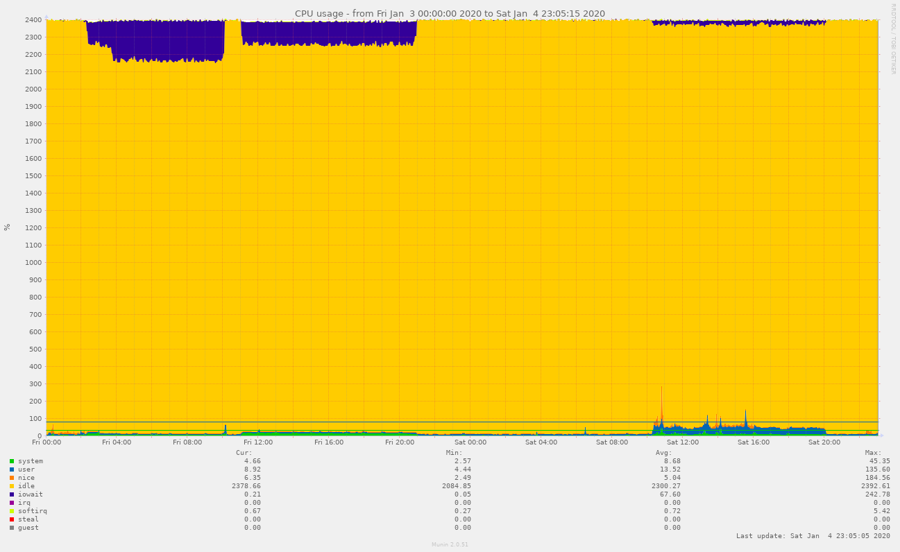 Localhost CPU usage